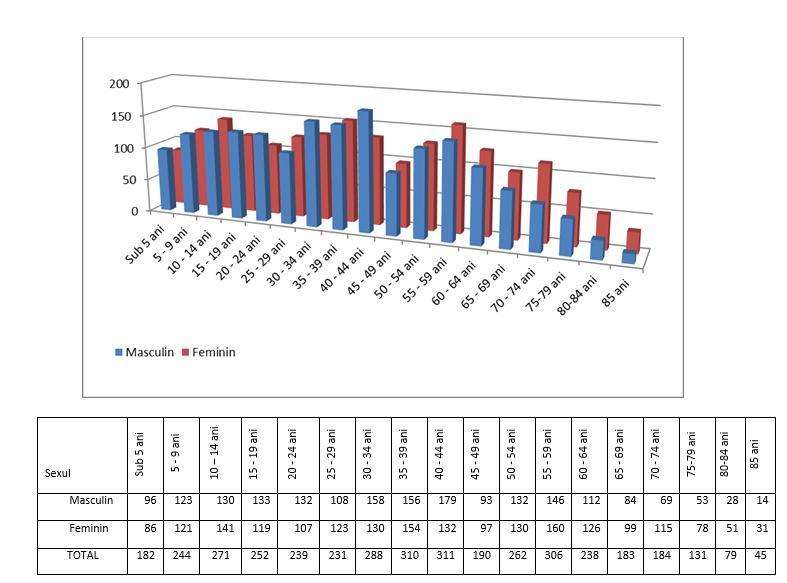 Date demografice comuna Zavoi 3