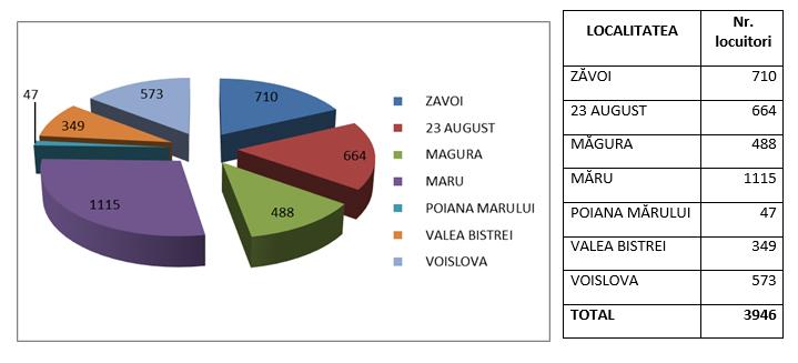 Date demografice comuna Zavoi
